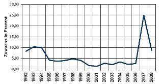 Verbraucherpreisindex - Bildungswesen