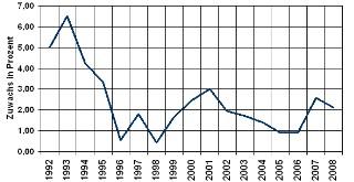 Verbraucherpreisindex - Andere Waren und Dienstleistungen