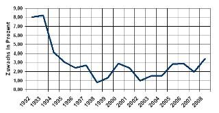 Verbraucherpreisindex- Wohnungsmiete, Wasser, Strom, Gas, Brennstoffe