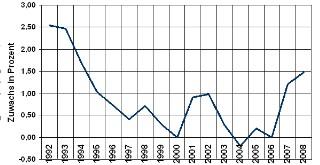 Verbraucherpreisindex - Einrichtungsgegenstände